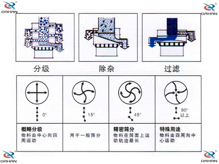 旋振筛结构原理示意图
