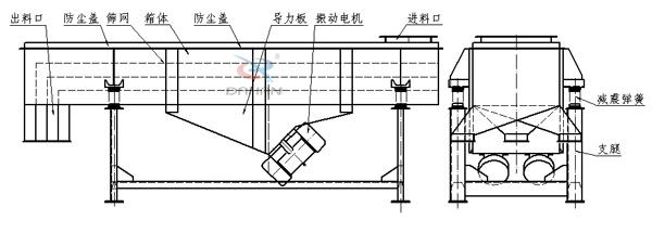 本筛机主要由筛箱、筛框、筛网、振动电机、电机台座、减振弹簧、支架等组成。1、筛箱:由数种厚度不同的钢板焊制而成,具有一定的强度和刚度,是筛机的主要组成部分。 2、筛框:由松木或变形量较小的木材制成,主要用来保持筛网平整,达到正常筛分。 3、筛网:有低碳钢、黄铜、青铜、不锈钢丝等数种筛网。 4、振动电机(使用与维修方法详见振动电机使用说明书)。 5、电机台座:安装振动电机,使用前连接螺钉必须拧紧,特别是新筛机试用前三天、必须反复紧固,以免松动造成事故。 6、减振弹簧:阻止振动传给地面,同时支持筛箱的全部重量