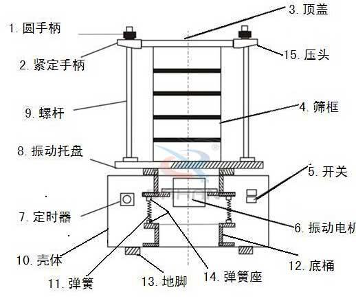 标准试验筛结构图